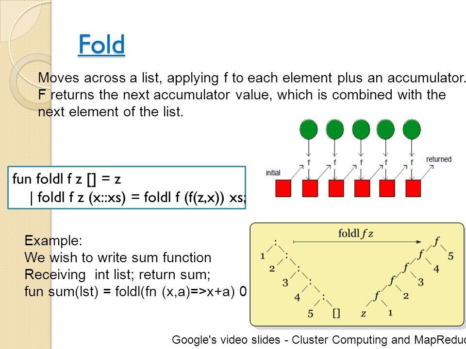 Fold fun foldl f z [] = z | foldl f z (x::xs) = foldl f (f(z,x)) xs;